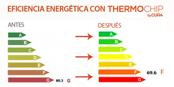 Eficiencia energética con THERMOCHIP