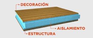 productos thermochip aislamiento continuo