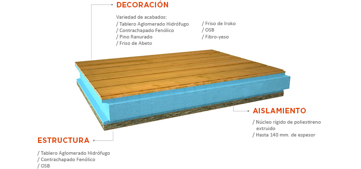 Thermochip by cupa group thermochip for Tejados de madera thermochip